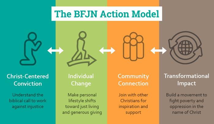 BFJN action model