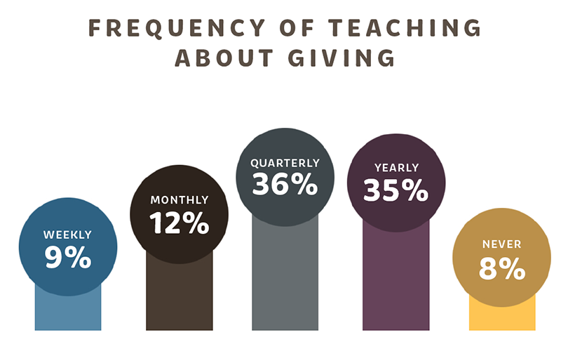 Frequency of teaching about giving
