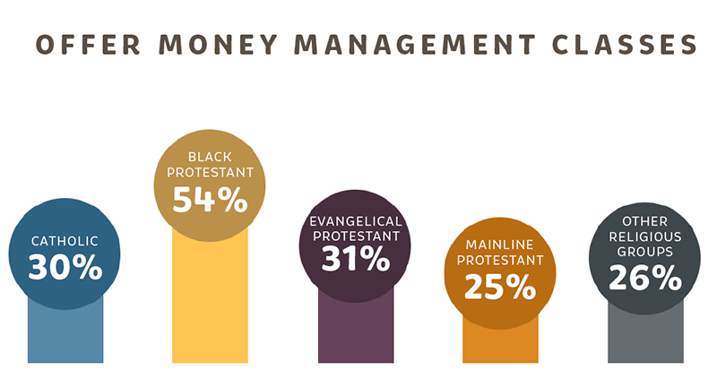 Graphic on money management classes